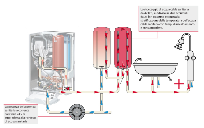 Aquaspeed plus hermann saunier duval for Tubi di acqua calda sanitaria